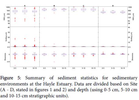 coastal-development-sediment-statistics