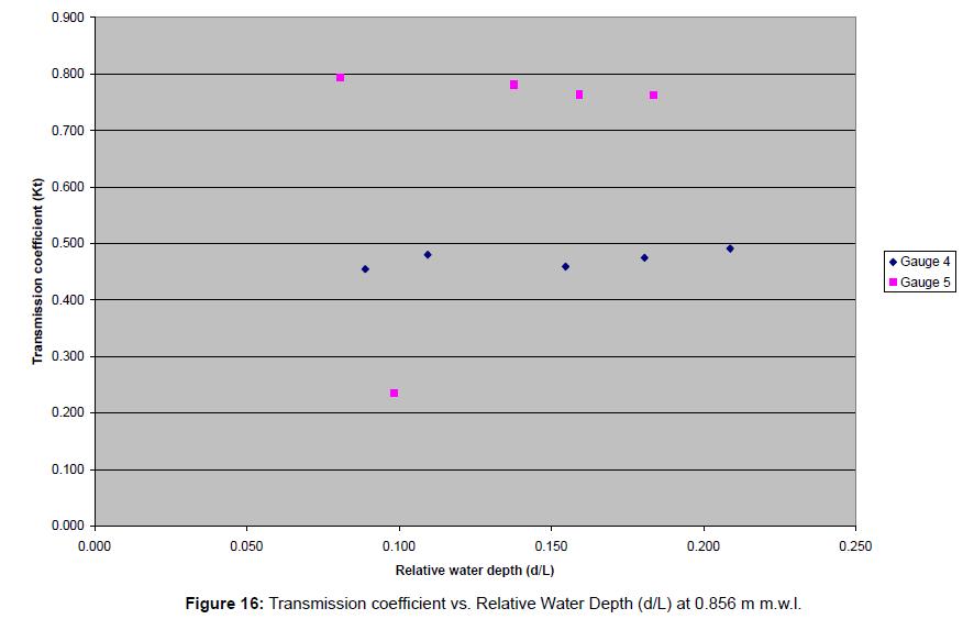 coastal-development-transmission-coefficient-water