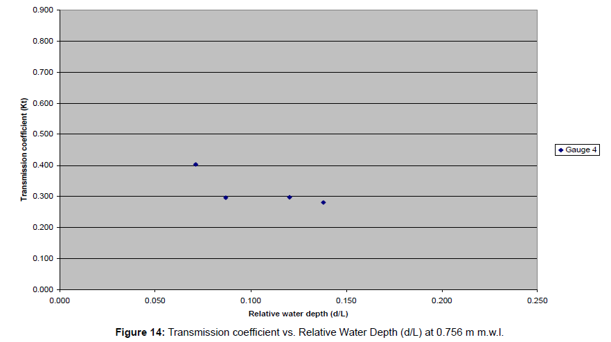 coastal-development-transmission-coefficient-wave