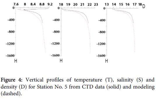 coastal-development-vertical-temperature-salinity