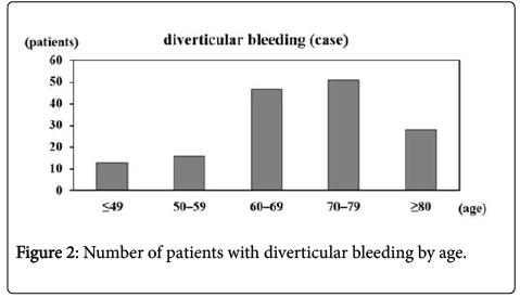 colitis-diverticulitis-Number-bleeding-age