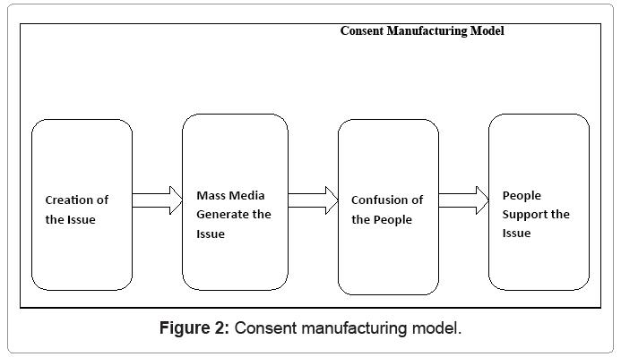 communication-journalism-Consent-manufacturing