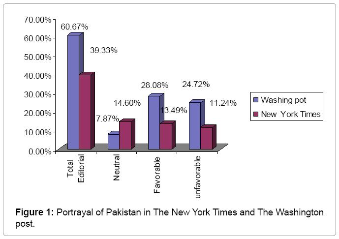 communication-journalism-Portrayal-of-Pakistan
