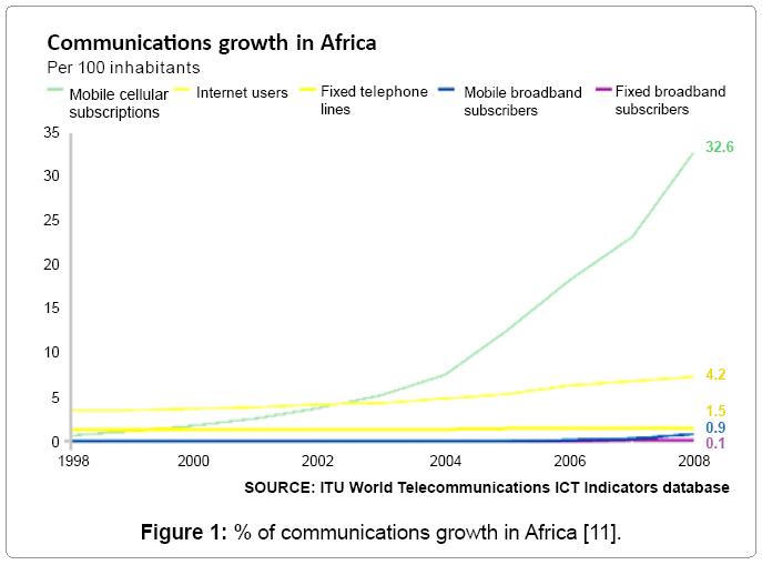 communication-journalism-communications-growth