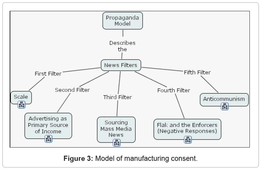 communication-journalism-manufacturing-consent