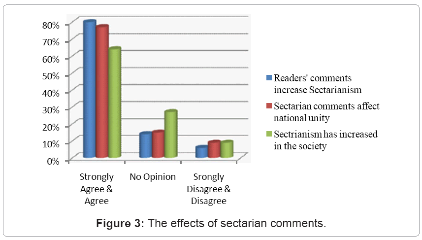 communication-journalism-sectarian-comments