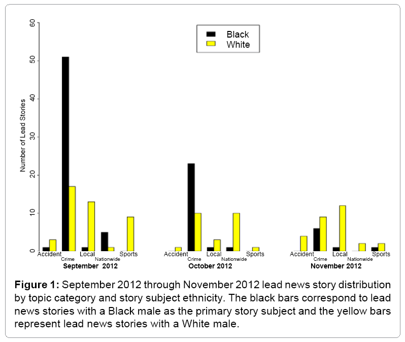 Coverage of Black versus White Males in Local Television