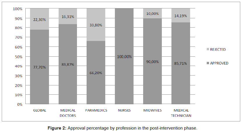 community-medicine-Approval-percentage