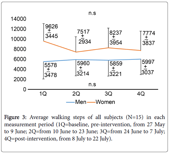 community-medicine-Average-walking-steps