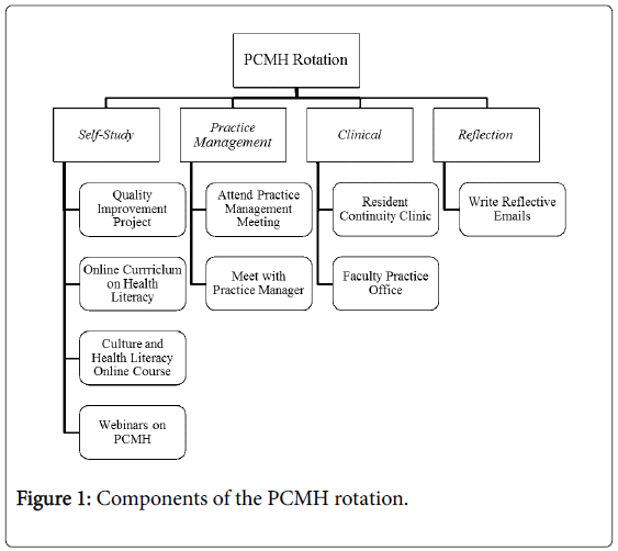 community-medicine-Components-PCMH-rotation