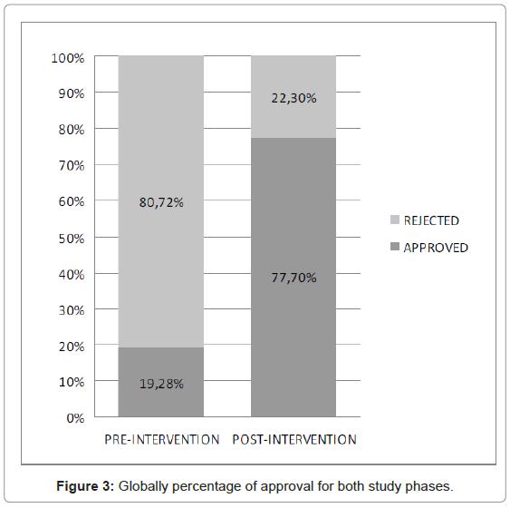 community-medicine-Globally-percentage