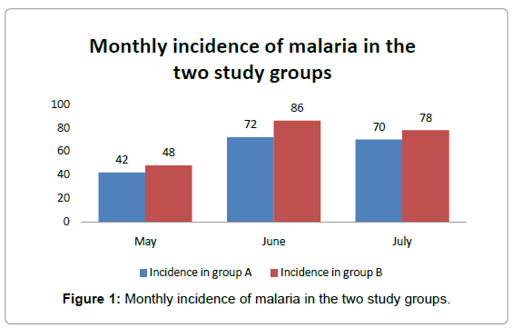 community-medicine-Monthly-incidence-malaria