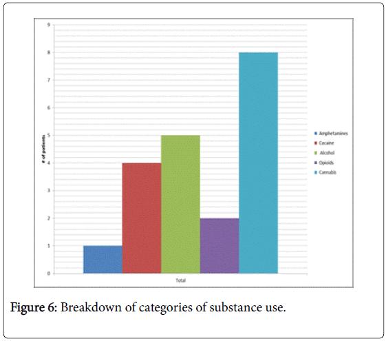 community-medicine-categories-substance