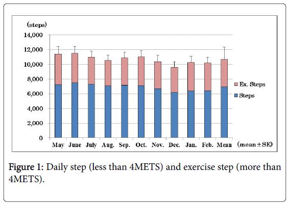 community-medicine-exercise-step