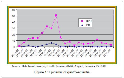 community-medicine-gastro-enteritis