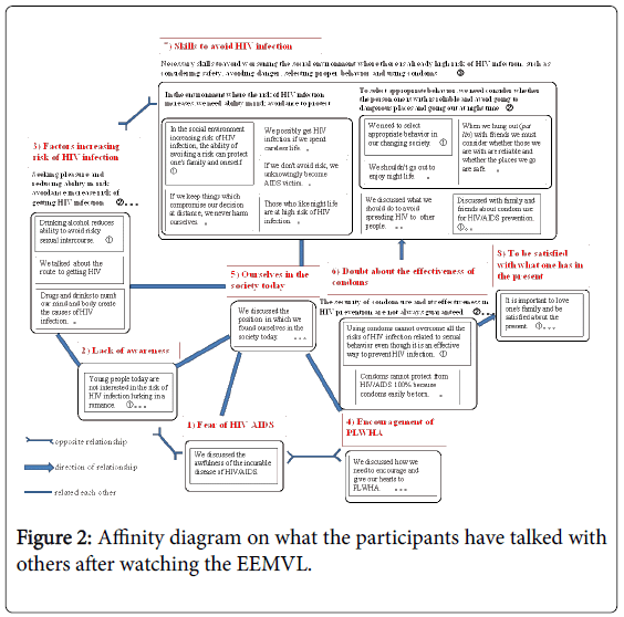 community-medicine-health-Affinity-diagram-EEMVL
