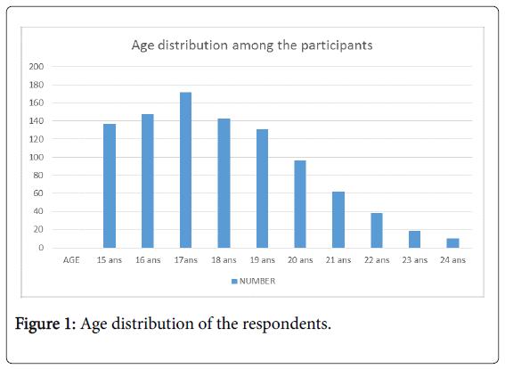 community-medicine-health-Age-distribution