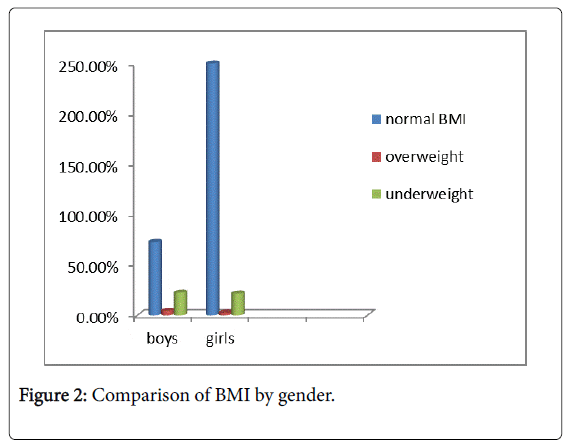community-medicine-health-BMI-gender