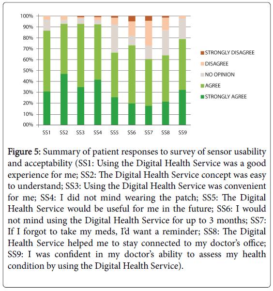 community-medicine-health-Digital-Health-Service