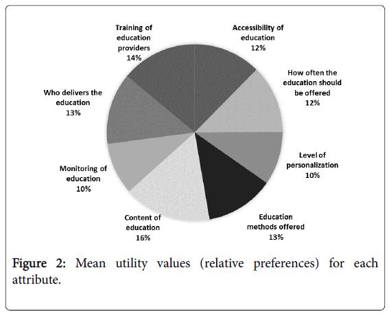 community-medicine-health-Mean-utility-values