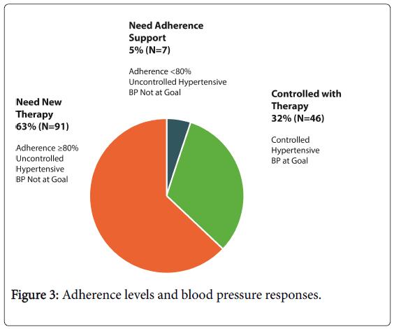 community-medicine-health-blood-pressure-responses