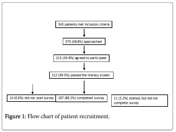 community-medicine-health-chart-patient-recruitment