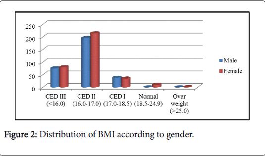 community-medicine-health-education-BMI-according