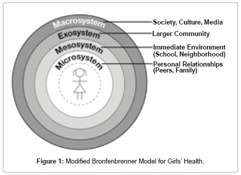 community-medicine-health-education-Bronfenbrenner