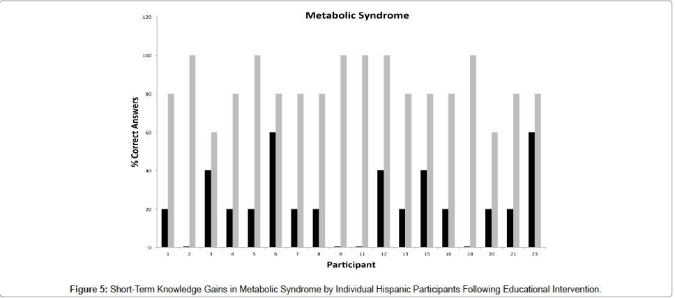 community-medicine-health-education-Metabolic-Syndrome