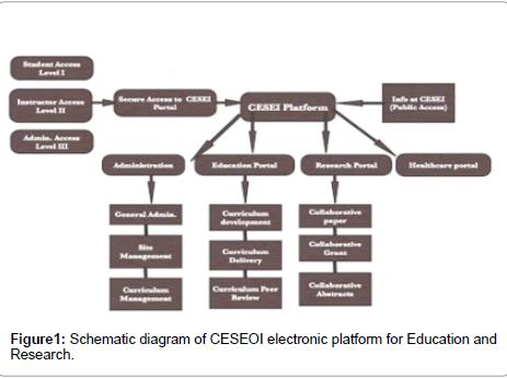 community-medicine-health-education-Schematic-diagram