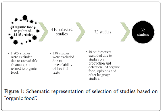 Organic Food and Health: A Systematic Review | OMICS