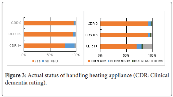 community-medicine-health-education-handling-heating-appliance