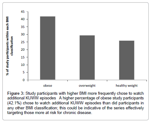 community-medicine-health-education-higher-BMI