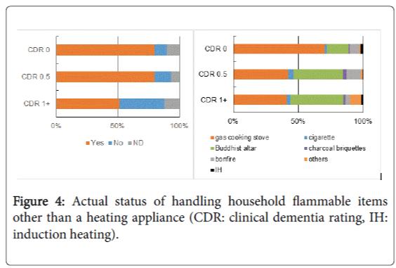 community-medicine-health-education-household-flammable-items