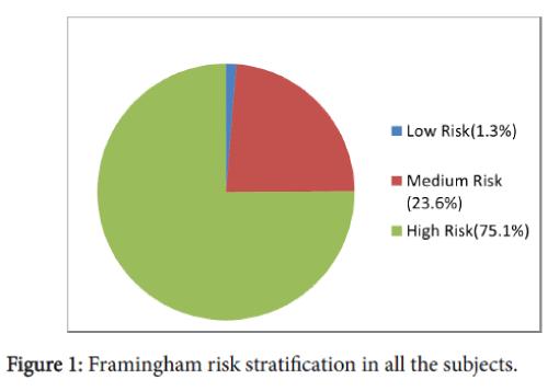 community-medicine-health-education-risk-stratification