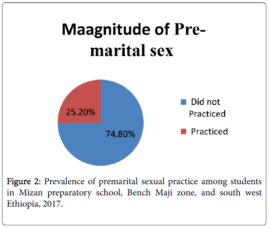 Studies conducted on pre marital sex