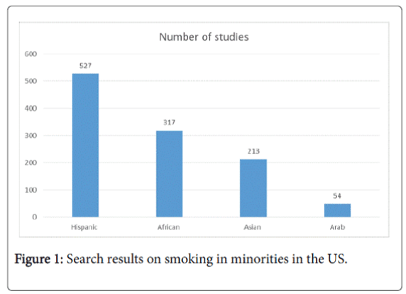 community-medicine-health-education-smoking-minorities-US