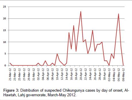 community-medicine-health-education-suspected-Chikungunya
