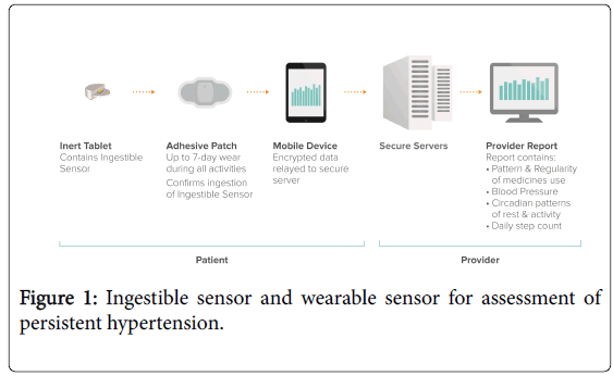 community-medicine-health-wearable-sensor-assessment