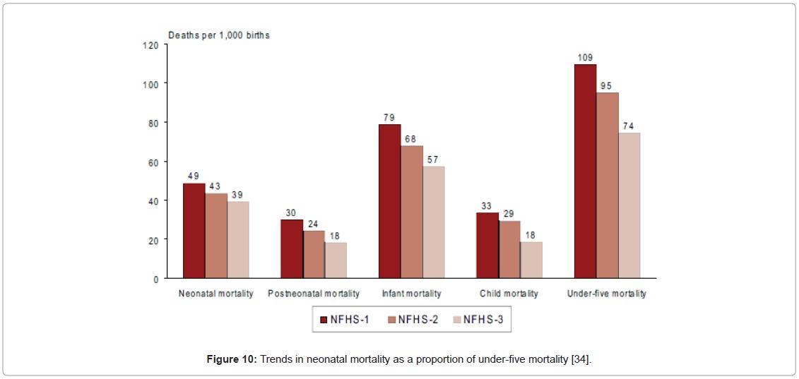community-medicine-neonatal-mortality