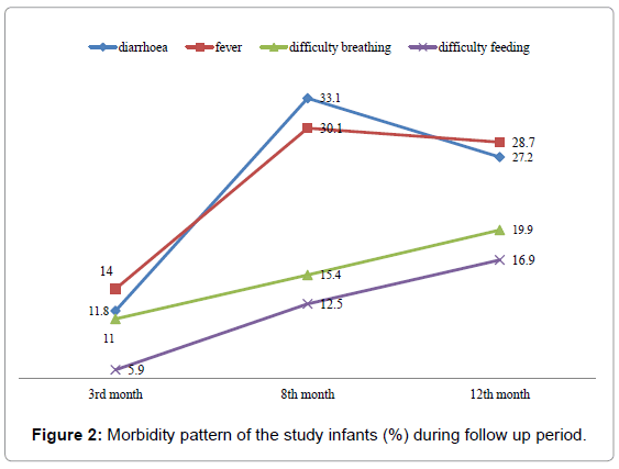 community-medicine-pattern-study-infants