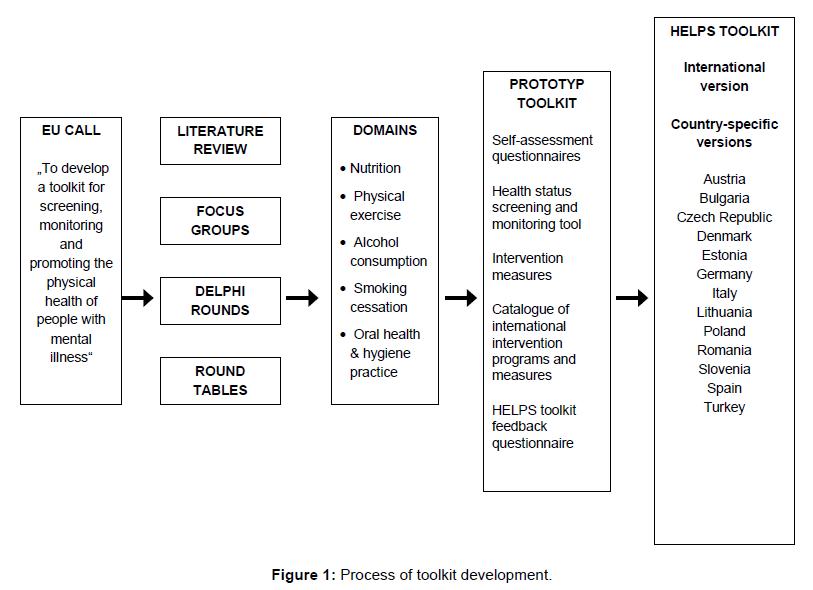 community-medicine-toolkit-development