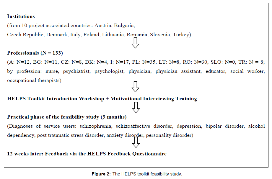 community-medicine-totoolkit-feasibility-study