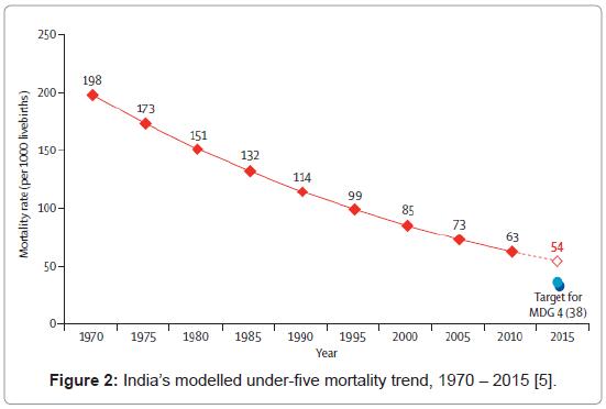 Community Medicine Under Five Mortality