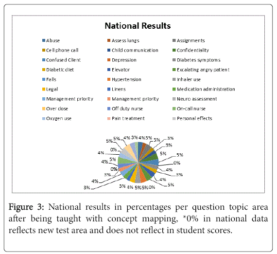 community public health national results - Evolve Concept Map Creator