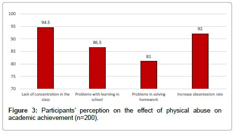 community-public-health-academic-achievement
