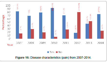 community-public-health-characteristics-pain