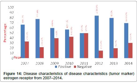 community-public-health-disease-characteristics