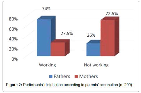 community-public-health-distribution-according