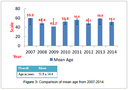 community-public-health-mean-age